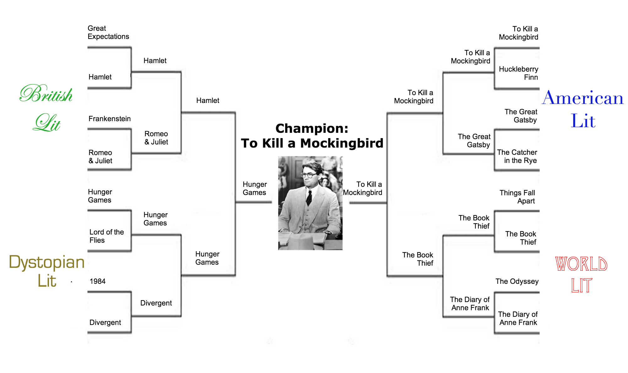 literary march madness champion announced