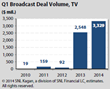Q1 Broadcast Deal Volume for TV from SNL Kagan