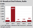 Q1 Broadcast Deal Volume for Radio from SNL Kagan