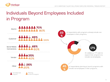Social Networks and Non-Employees Key to Successful Candidate Referral...