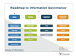 Roadmap to Information Governance