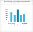 Nearly 38% of home security customers do not feel that a home security system is the best form of protection for their home.