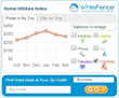WhiteFence.com's Index Trends: March 2014