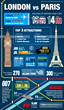 London vs Paris - Infographics
