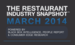 March Sales Rebound Doesn't Save 1st Quarter for Restaurant Industry