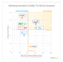 Marketing Automation Software, Best, Top Rated