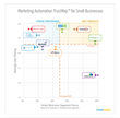 Marketing Automation Software, Best, Top Rated, SMB