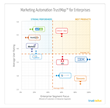 Marketing Automation Software, Best, Top Rated, Enterprise