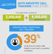 Century Interactive Study Reveals How Much Profit Auto Dealers Are...