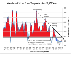Natural warming and cooling periods of climate change appear to be cyclical based on Greenland ice cores