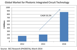 Global Market for Photonic Integrated Circuit Technology