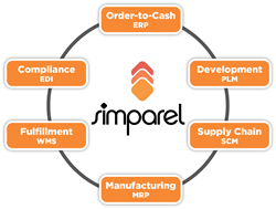 Simparel: The Simplest Path from Concept to Consumer