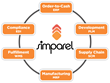 Simparel to Showcase Next-Gen Fashion & Sewn Products Solutions at...
