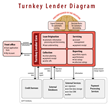 Scorto Launches Turnkey Lender, a New Platform for Online Lenders