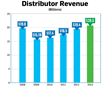 ASI Reports 2013 Ad Specialty Sales of $20.5 Billion Break Industry...