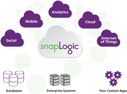 SnapLogic Integration Platform as a Service (iPaaS)