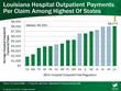 WCRI Study Shows Costs per Claim for Hospital Outpatient Care Key...