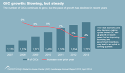 GIC Growth: Slowing, but Steady