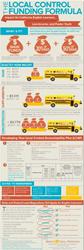 Local Control Funding Infographic: www.ballard-tighe.com/LCFF2014