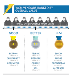 Vendor Rankings - Overall Value