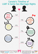 Canada's Timeline of LGBT and Same-Sex Equality Rights