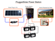 PluggedSolar Releases Solar Power Station for Powering Homes with...