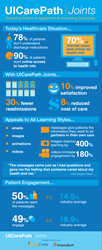 healthcare, engage, education, patient engagement, hospitals, roi, health, savings, ubicare, infographic