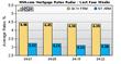 HSH.com Weekly Mortgage Rates Radar: Mortgage Rates Tick Upward