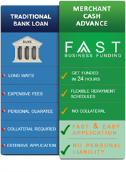 Fast Business Funding is the best alternative to Bank Loans. Get Approved Today.