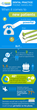 Dental Practice Case Study Infographic