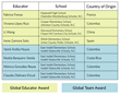 VIF Global Educator Award winners