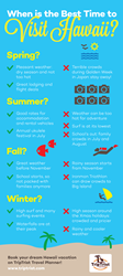 When to Visit Hawaii According to TripTrist