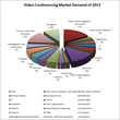 Video Conferencing Market Demand 2013
