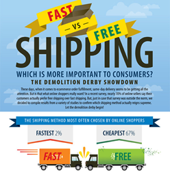 Fast vs Free Shipping Infographic