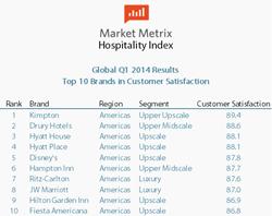Kimpton Tops Charts Again in Market Metrix Hospitality Index
