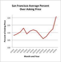 San Francisco Percent Over Asking