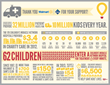 Infogrpahic showing the impact Children's Miracle Network Hospitals have on local communities thanks to support from Walmart and Sam's Club
