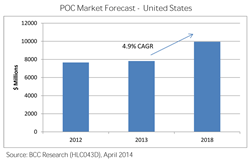 SAMPLE FIGURE FORECAST OF THE GLOBAL POC MARKET, 2009-2018 ($ MILLIONS)