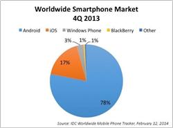 worlwide_smartphone_market_Q4_2013