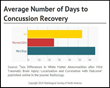 RSNA: Gender May Contribute to Recovery Time after Concussion