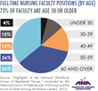 Full-Time Nursing Faculty Positions (By Age)