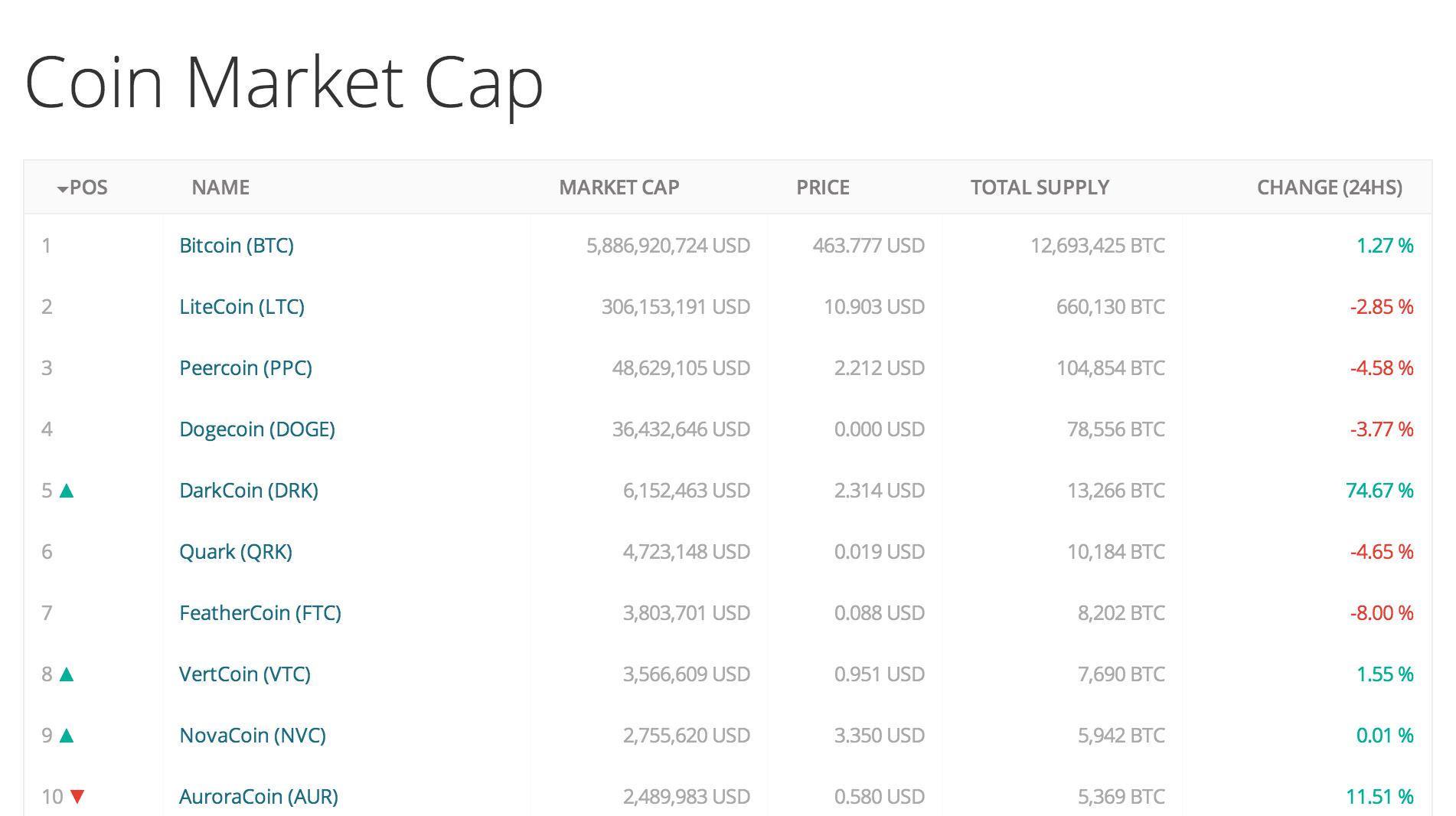 coun market cap