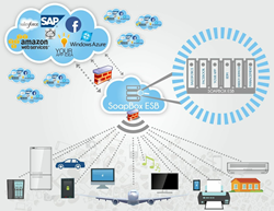 Coversant, Inc. Turns to the Crowd to Expand its Internet of Things...