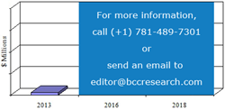 SAMPLE FIGURE TOTAL GLOBAL MARKET REVENUE FOR QD-BASED PRODUCTS, 2013-2018 ($ MILLIONS)