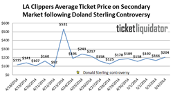 The Average Price of LA Clippers tickets following Donald Sterting controversy