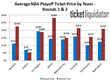 The Average Price of NBA Playoff tickets on Ticket Liquidator