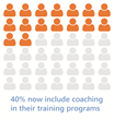 40% of food manufacturers use coaching as a follow up to training
