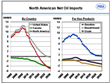North American Net Oil Imports
