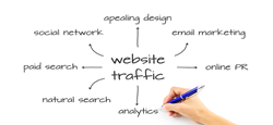 get more website traffic through seo and sem