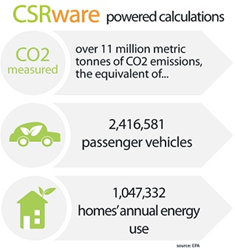 CSRware and City of Charlotte Launch Energy and Sustainability Management Software